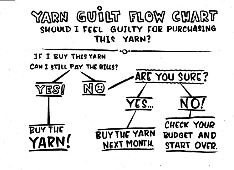 Yarn Guilt Flow Chart, via the Ancient Arts Yarn Blog.